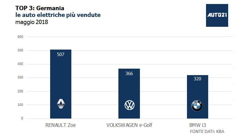Top3: Germania - le auto elettriche più vendute - maggio 2018 1