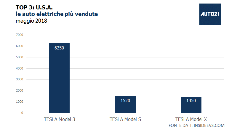 Top3: U.S.A. - le auto elettriche più vendute - maggio 2018