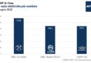 Top3: Cina - le auto elettriche più vendute - giugno 2018