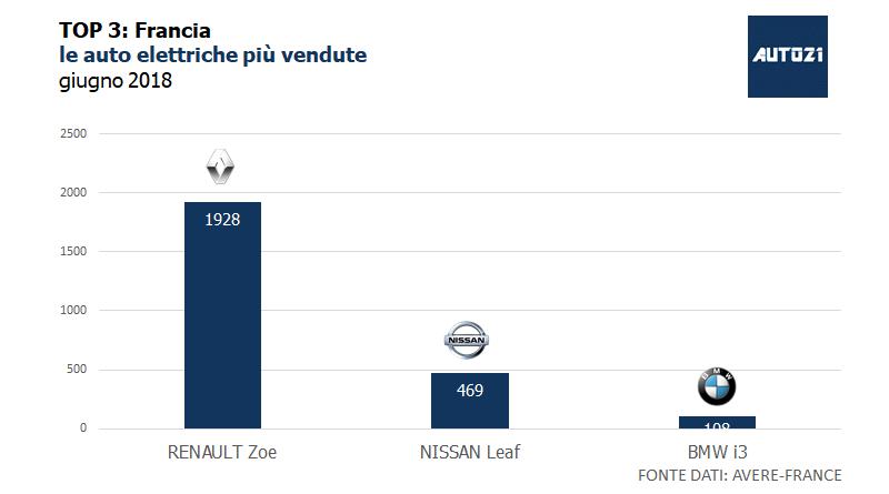 Top3: Francia - le auto elettriche più vendute - giugno 2018