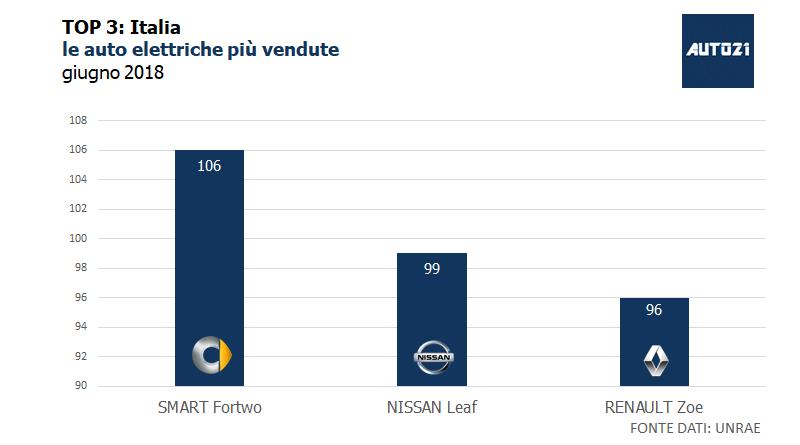 Top3: Italia - le auto elettriche più vendute - giugno 2018