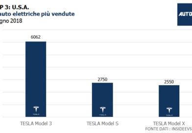Top3: USA - le auto elettriche più vendute - giugno 2018