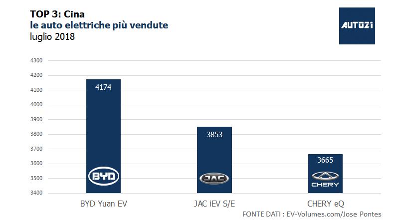 Top3: Cina - le auto elettriche più