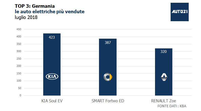 Top3 - Germania - le auto elettriche più vendute luglio 2018