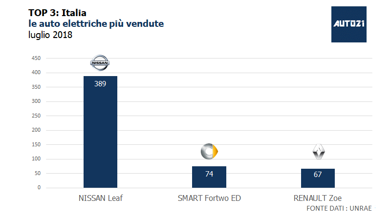 Top3: Italia - le auto elettriche più vendute - luglio 2018