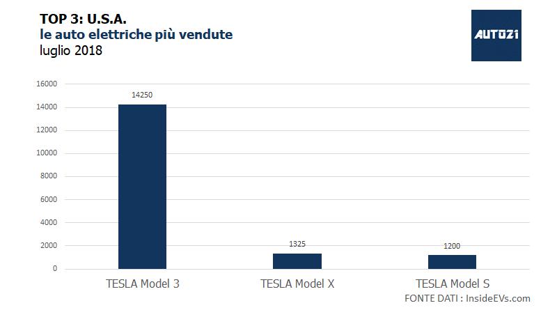 Top3: USA - le auto elettriche più vendute - luglio 2018