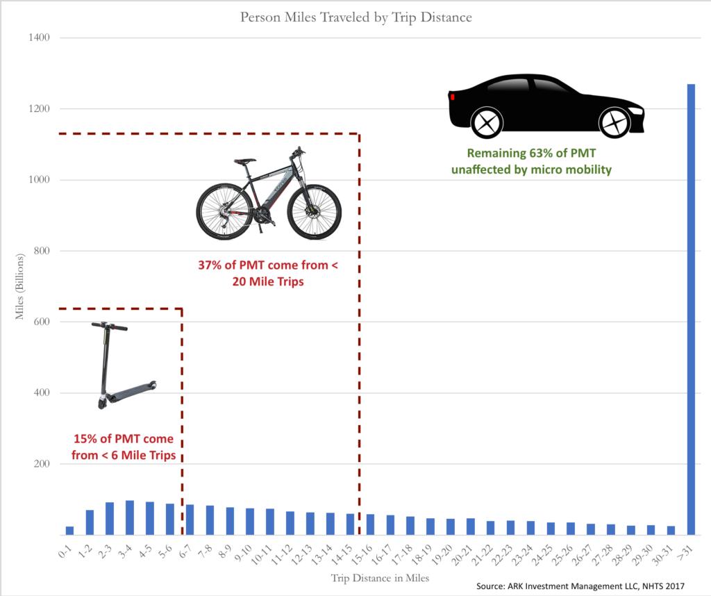 Uber pedala velocemente incontro ad una valutazione da $72 miliardi