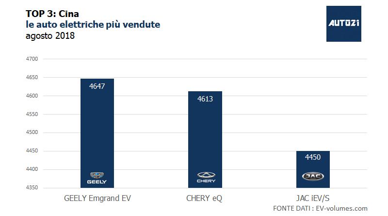 Top3 - Cina : le auto elettriche più vendute - agosto 2018