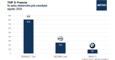 Top3: Francia - le auto elettriche più vendute - agosto 2018