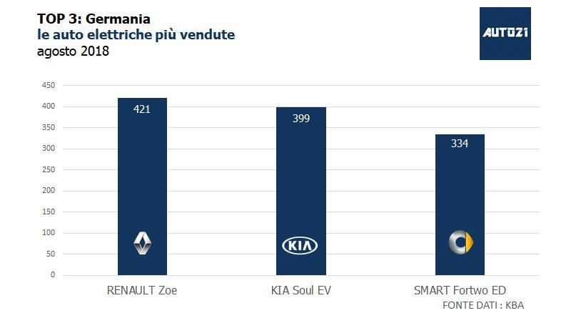 Top3: Germania - le auto elettriche più vendute - agosto 2018