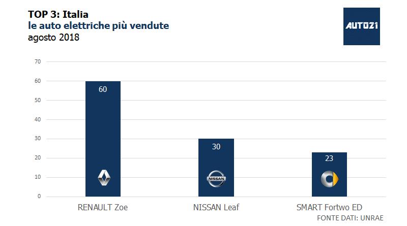 Top3: Italia - le auto elettriche più vendute - agosto 2018 1