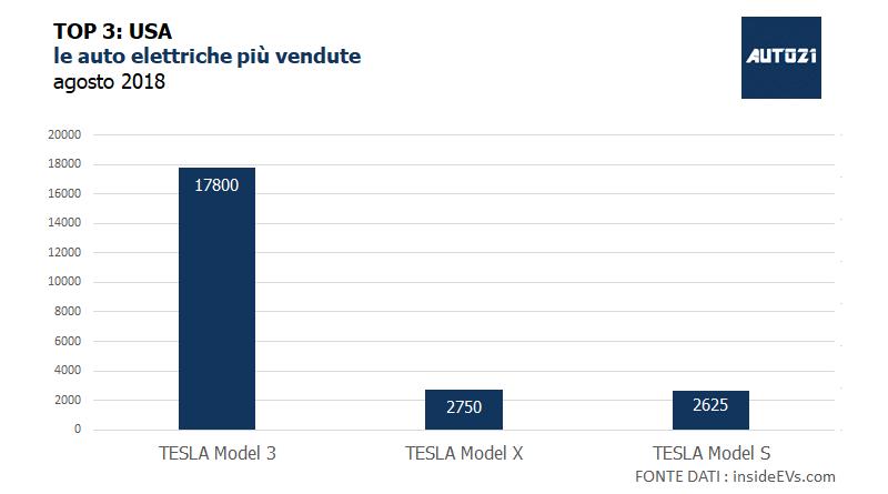 Top3: USA - le auto elettriche più vendute - agosto 2018