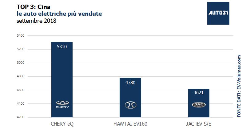 Top3: Cina - le auto elettriche più vendute - settembre 2018