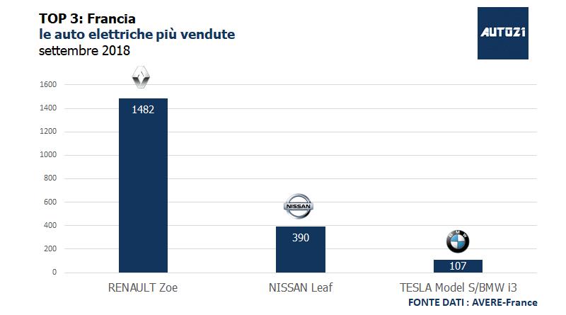 Top3: Francia - le auto elettriche più vendute - settembre 2018