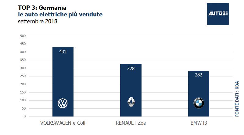 Top3: Germania - le auto elettriche più vendute - settembre 2018