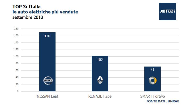 Top3: Italia - le auto elettriche più vendute - settembre 2018
