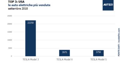 Top3: USA - le auto elettriche più vendute - settembre 2018