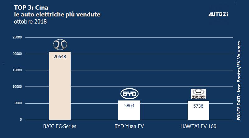 Top3: Cina - le auto elettriche più vendute - ottobre 2018