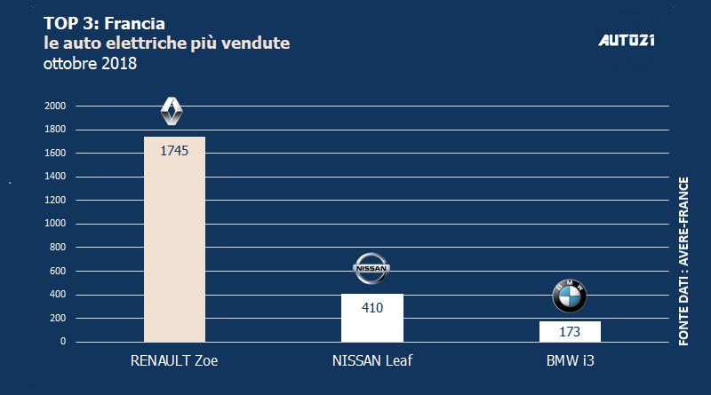 Top3: Francia - le auto elettriche più vendute - ottobre 2018