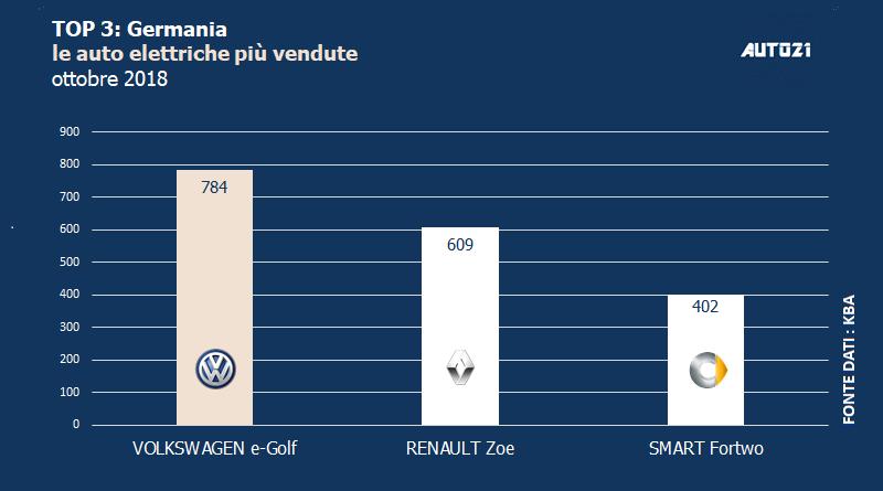 Top3: Germania - le auto elettriche più vendute - ottobre 2018