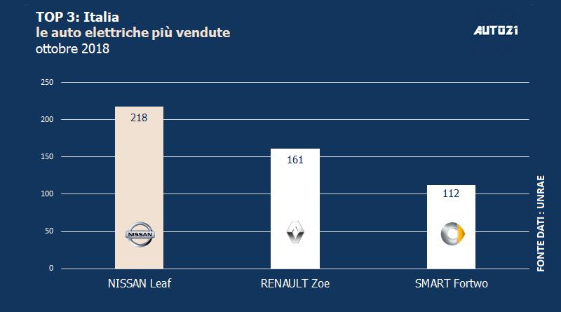 Top3: Italia - le auto elettriche più vendute - ottobre 2018 1