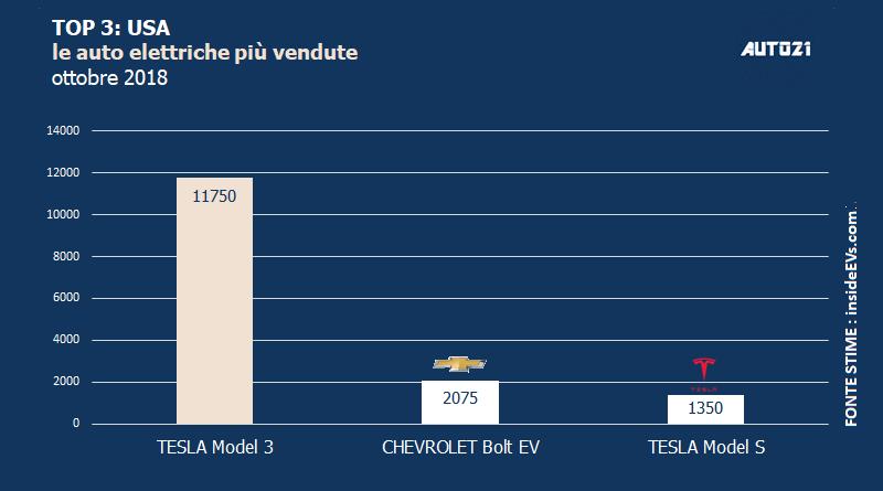 Top3: USA - le auto elettriche più vendute - ottobre 2018