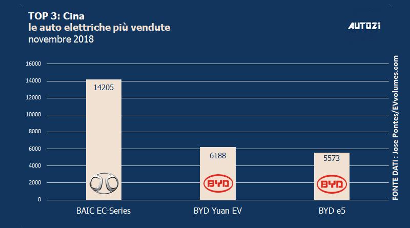 Top3: Cina - le auto elettriche più vendute - novembre 2018