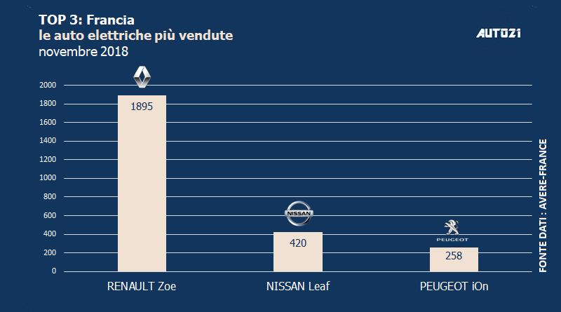 Top3: Francia - le auto elettriche più vendute - novembre 2018