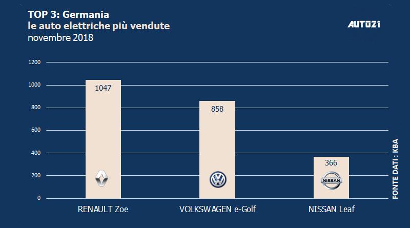 Top3: Germania - le auto elettriche più vendute - novembre 2018