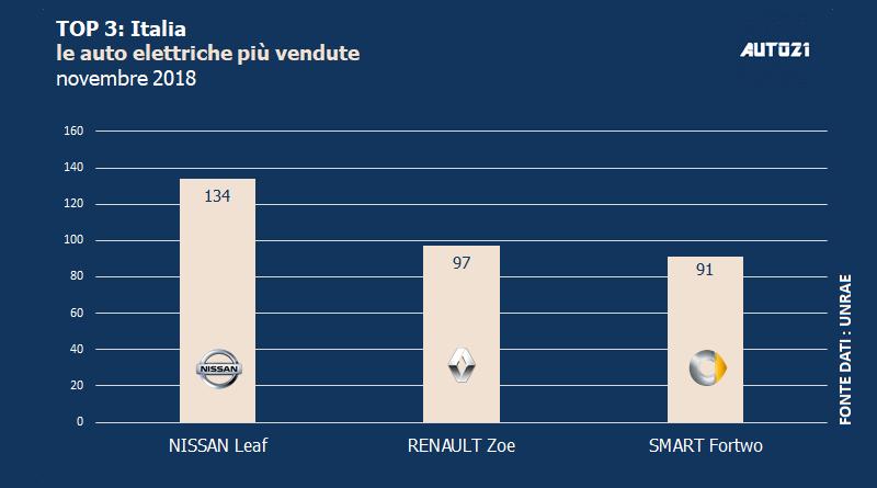Top3: Italia - le auto elettriche più vendute - novembre 2018