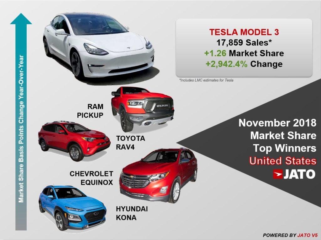Top3: U.S.A. - le auto elettriche più vendute - novembre 2018