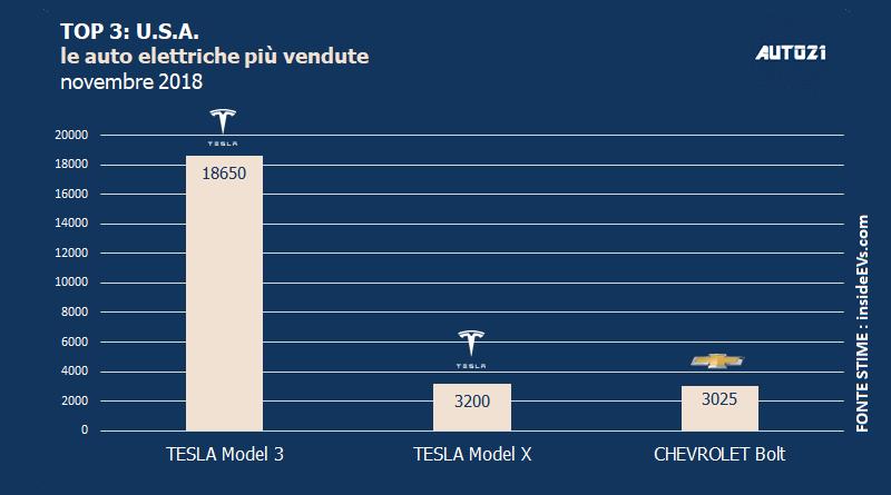 Top3: U.S.A. - le auto elettriche più vendute - novembre 2018 1
