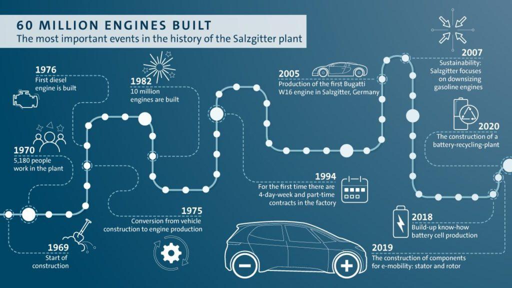 Affidata a Volkswagen Group Components la responsabilità del settore batterie per auto elettriche
