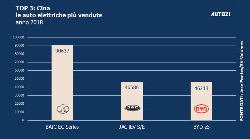 Top3: Cina - le auto elettriche più vendute - anno 2018