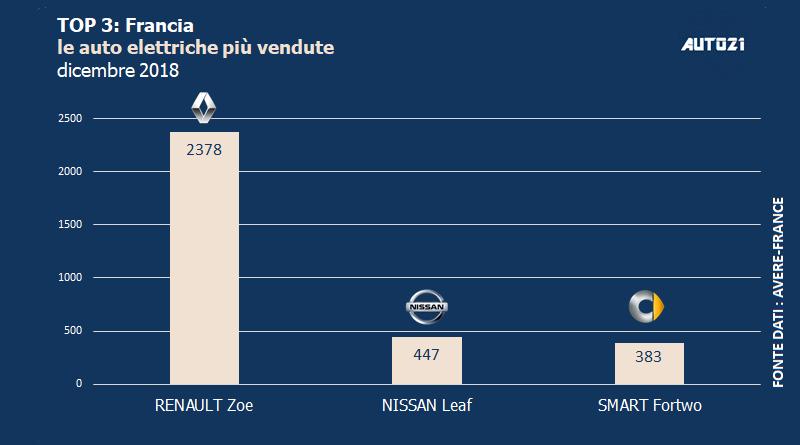 Top3: Francia - le auto elettriche più vendute - anno 2018 2