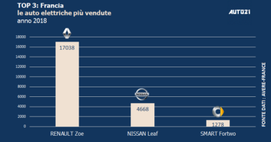 Top3: Francia - le auto elettriche più vendute - anno 2018