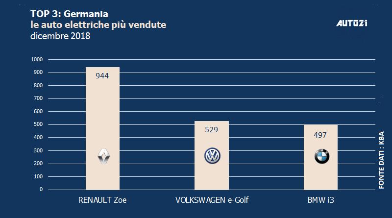 Top3 - Germania: auto elettriche più vendute - anno 2018 1