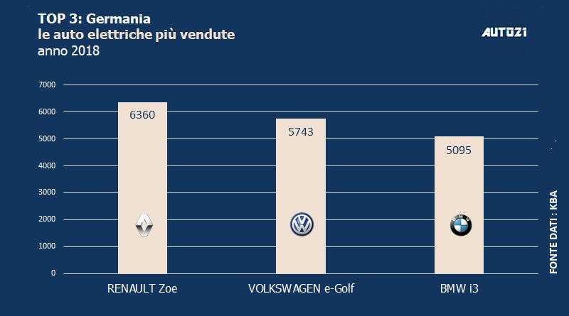 Top3 - Germania: le auto elettriche più vendute - anno 2018