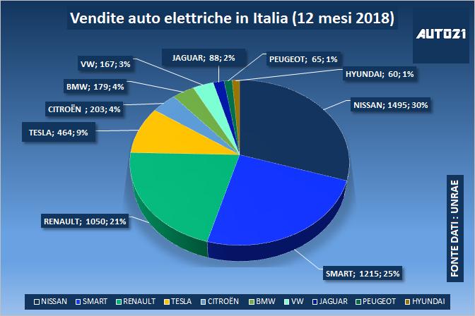 Top3: Italia - le auto elettriche più vendute - anno 2018 1