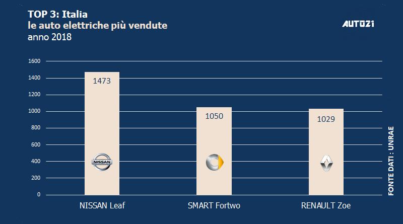 Top3: Italia - le auto elettriche più vendute - anno 2018