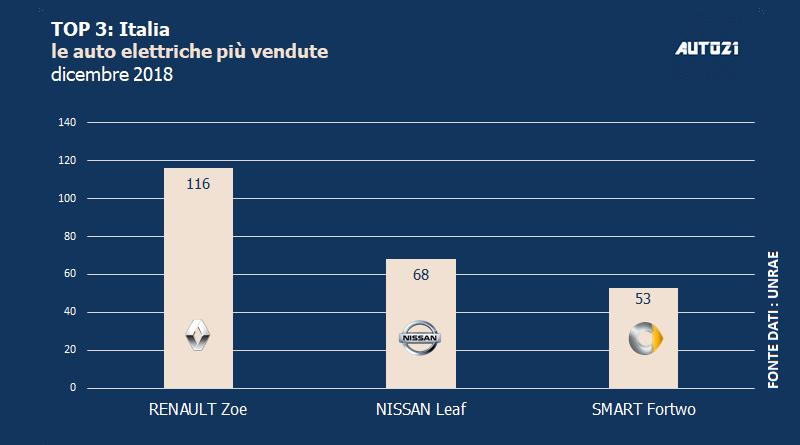 Top3: Italia - le auto elettriche più vendute - dicembre 2018