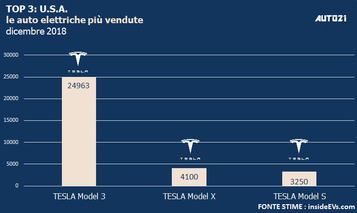 Top3: USA - le auto elettriche più vendute - anno 2018