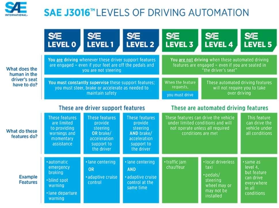 Tramonta a Las Vegas l'avvenire di due pubblicizzate tecnologie della guida autonoma 1