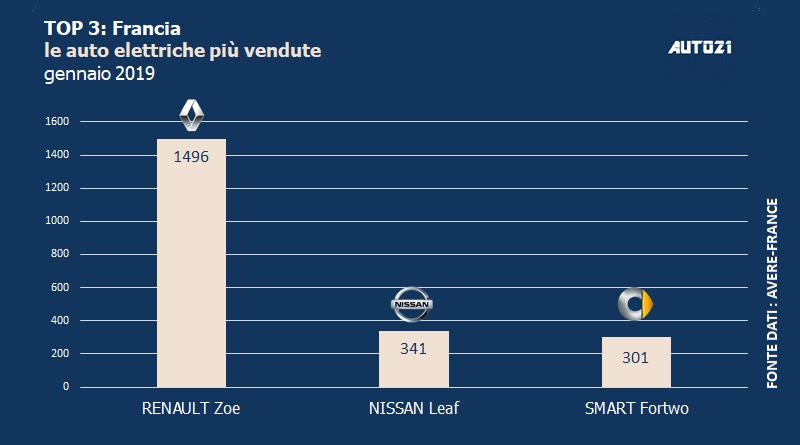 Top3: Francia - le auto elettriche più vendute - gennaio 2019