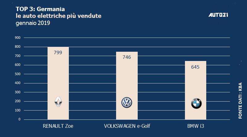 Top3: Germania - le auto elettriche più vendute - gennaio 2019