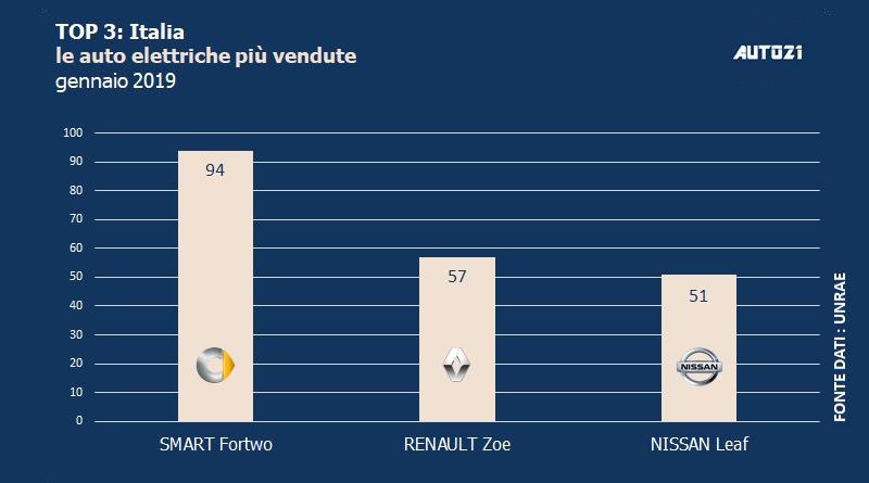 Top3: Italia - le auto elettriche più vendute - gennaio 2019