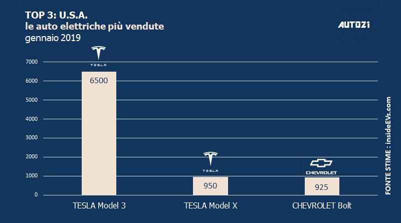Top3: USA - le auto elettriche più vendute - gennaio 2019