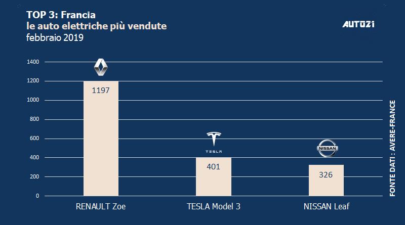 Top3: Francia - le auto elettriche più vendute - febbraio 2019