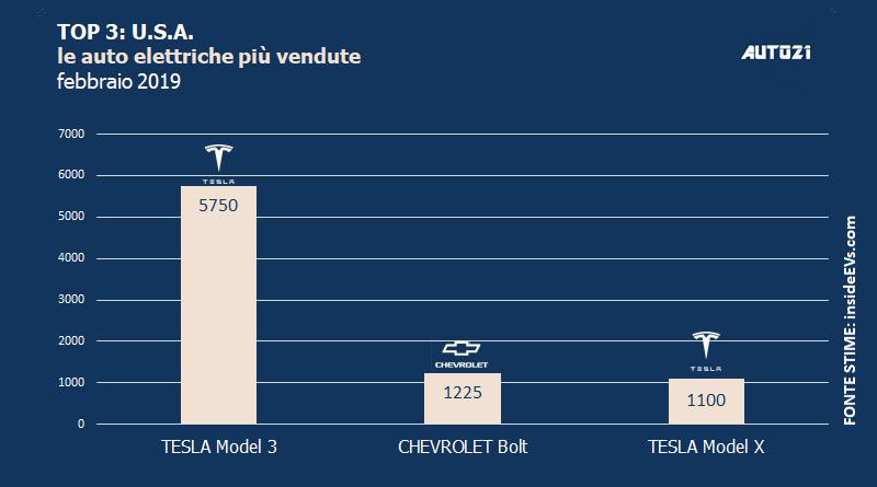 Top3: USA - le auto elettriche più vendute - febbraio 2019