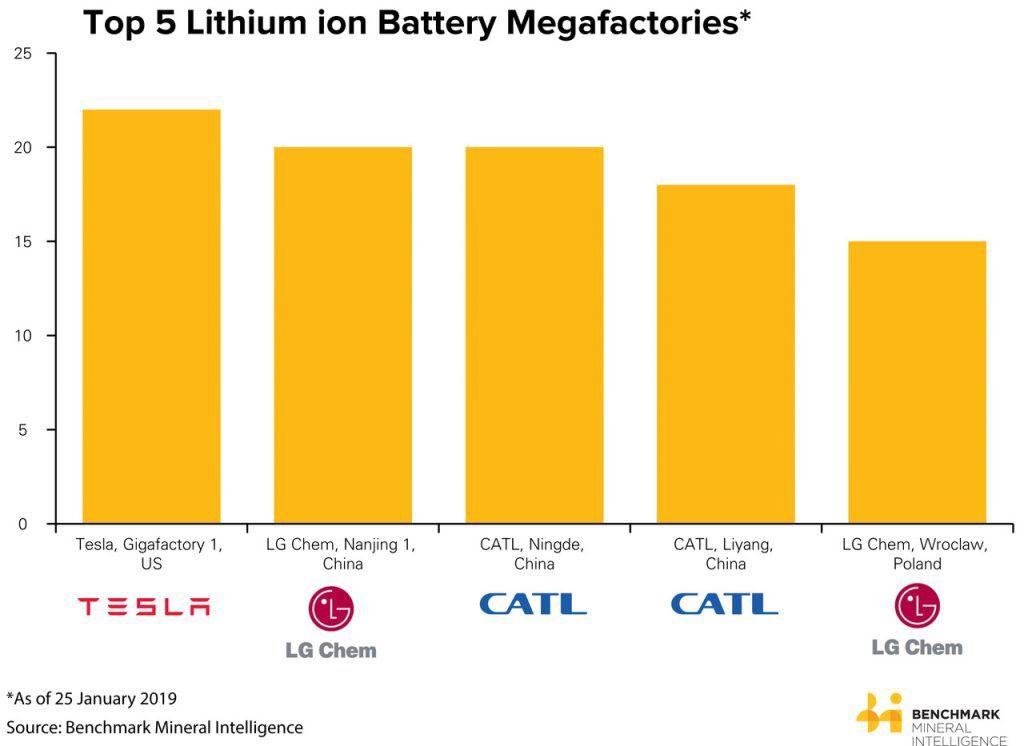 Investimenti congelati nella Gigafactory: in vista divorzio tra Panasonic e Tesla? 1